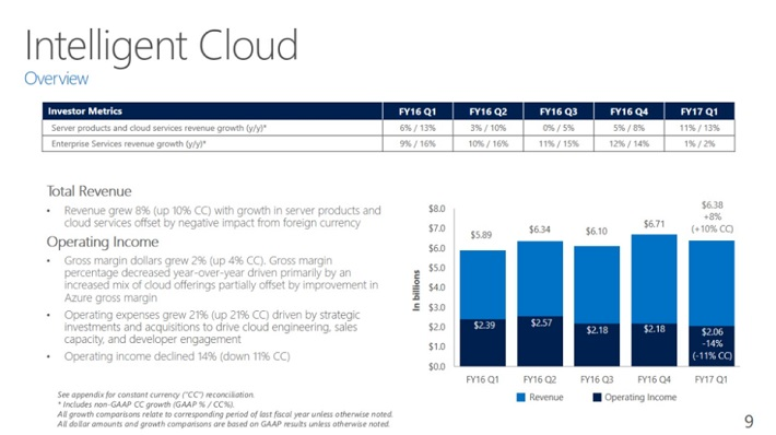 msft-intelligent-cloud