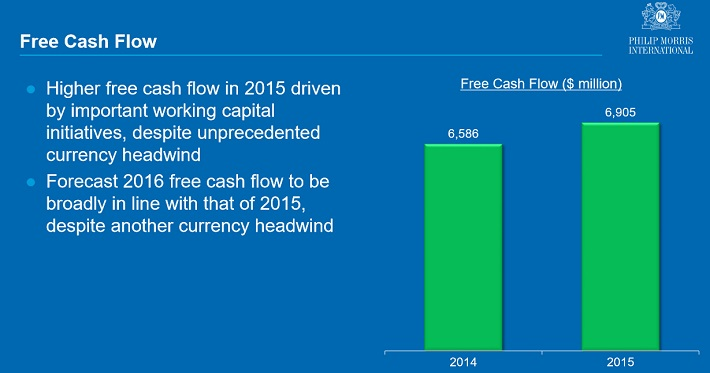 pm-free-cash-flow