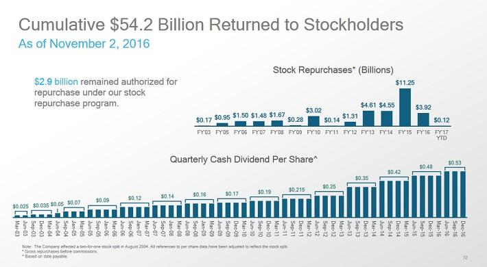 qcom-cash-returns