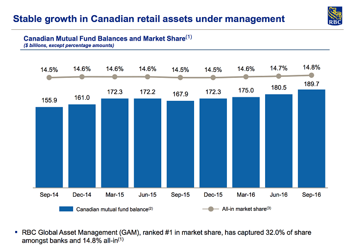 rbc-mutual-funds-market-share