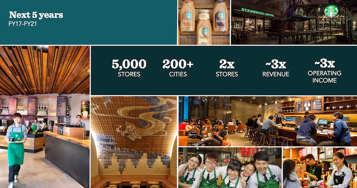 Starbucks China Growth Opportunity