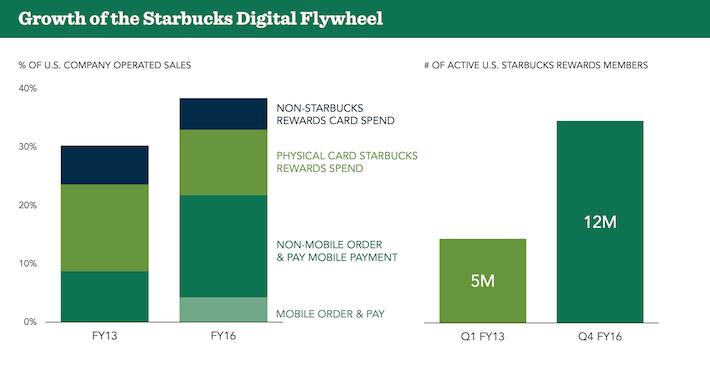 Starbucks Digital Flywheel
