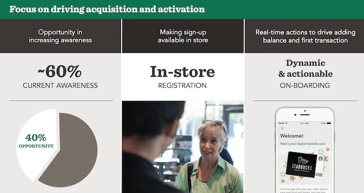Starbucks Mobile Opportunity