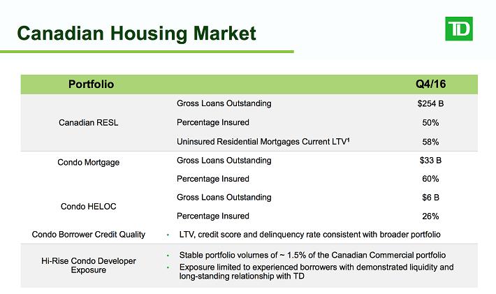 td-canadian-housing-market
