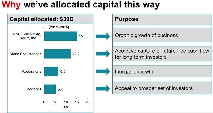 txn-capital-allocation