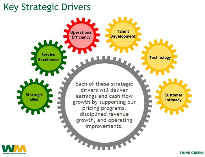 WM Strategic Drivers