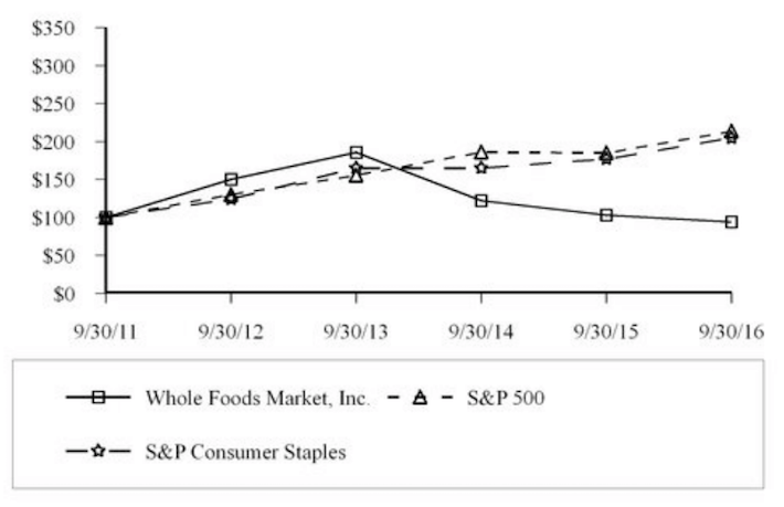 Whole Foods Underperformance Relative To Peers