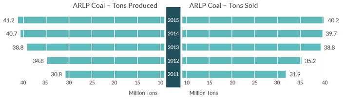 ARLP Production