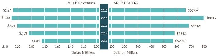 ARLP Revenue