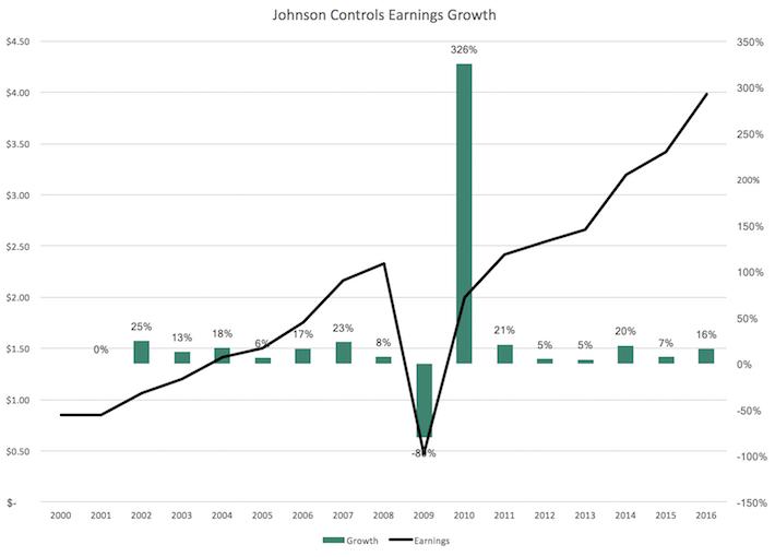 Adient JCI Earnings Growth