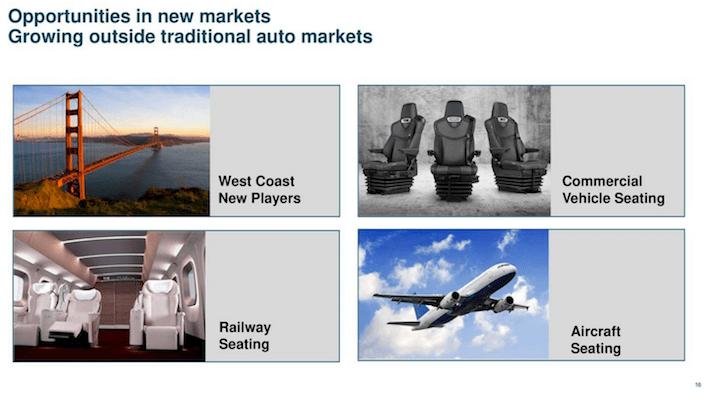 Adient Opportunities In New Markets