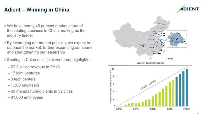 Adient Winning In China