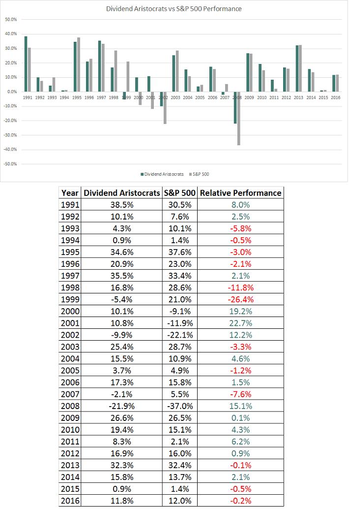 Dividend Aristocrats Performance 1991 - 2016
