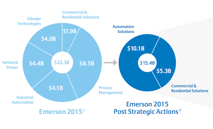 business strategy emerson electric company Investor relations careers further detail on performance as well as discussions of the company's successful business strategies ©2016 emerson electric co.