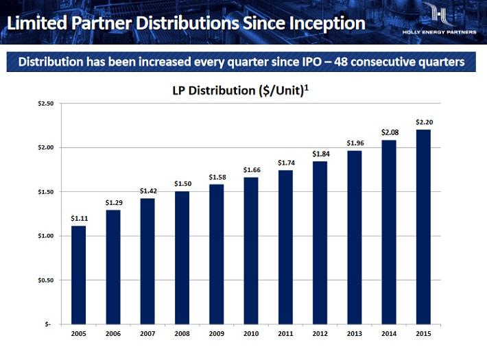 HEP Distributions