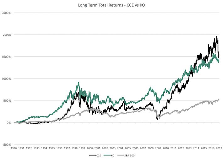 Long Term Total Returns