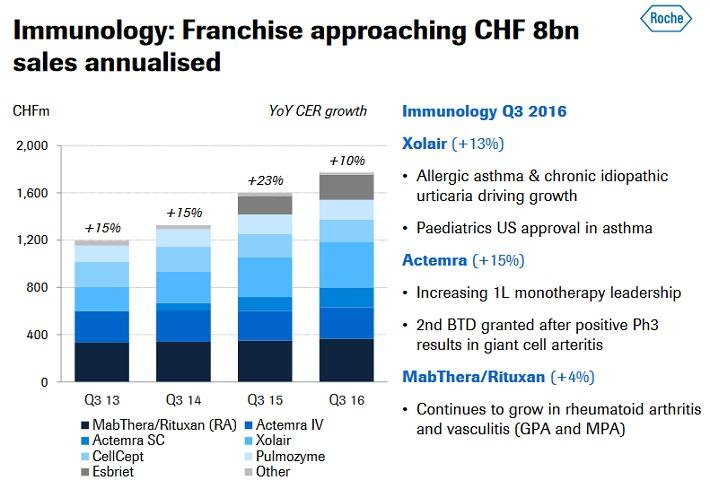 RHHBY Immunology