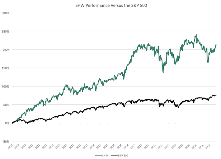 SHW Performance Chart