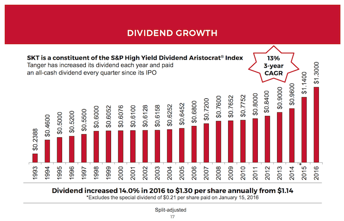 SKT Dividend Growth