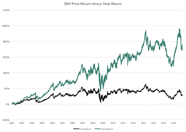 SNH Price Return Versus Total Returns