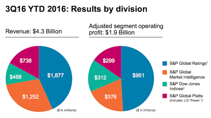 S&P Global Results By Division