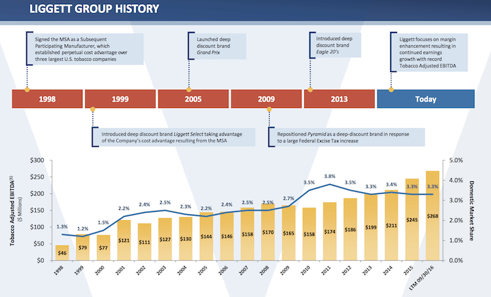 Vector Group Liggett Group History