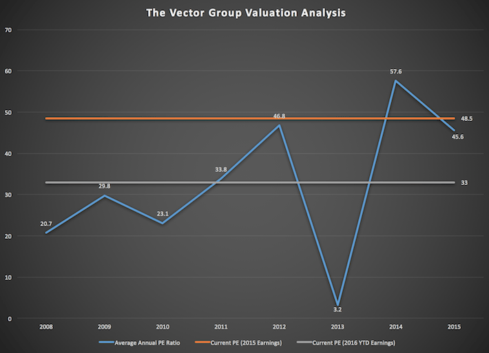 Vector Group Valuation Analysis