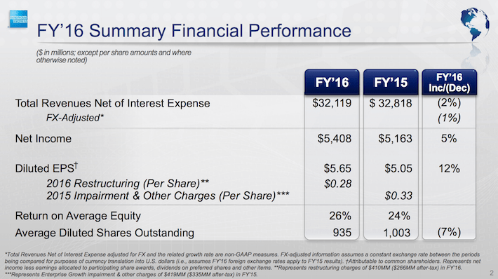 AXP FY 16 Summary Financial Performance
