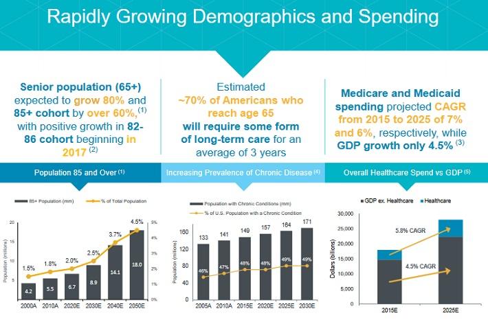 CCP Demographics