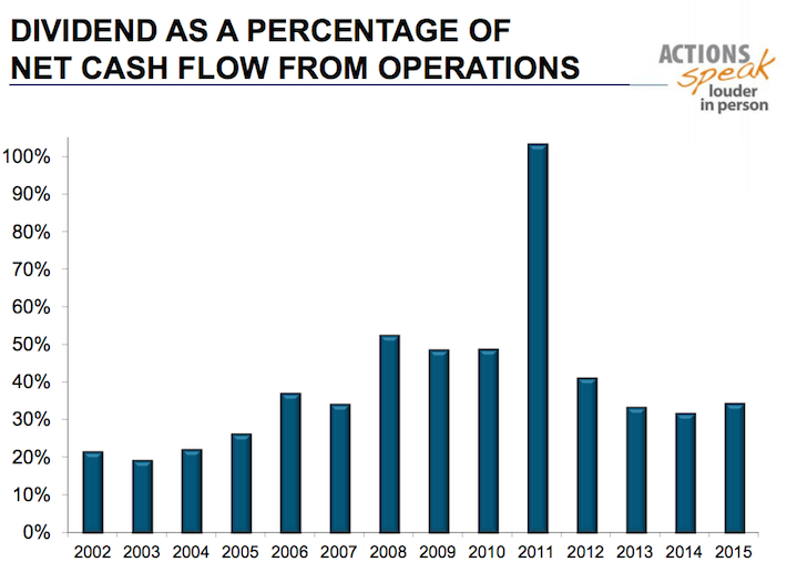 CINF Dividend As a Percentage of Net Cash Flow From Operations