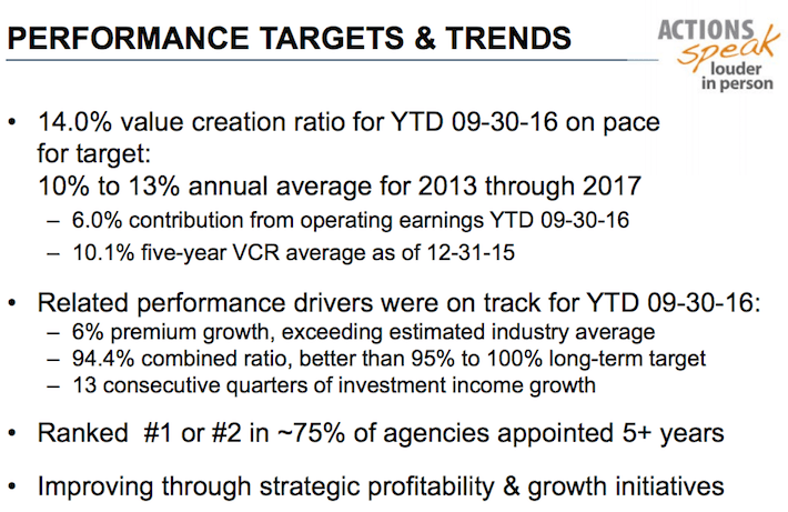 CINF Performance Targets & Trends