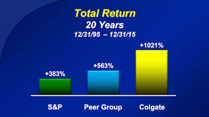 CL Total Return