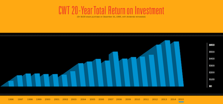 CWT 20-Year Total Return on Investment