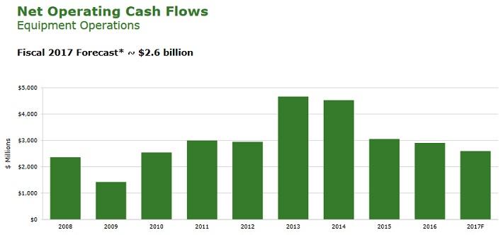 DE Cash Flow