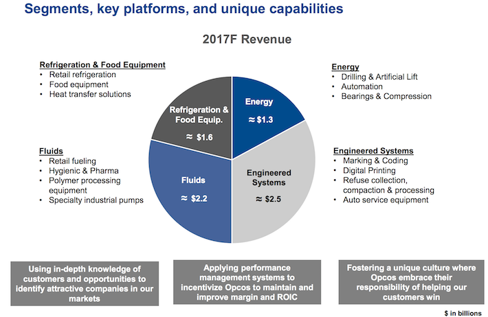 DOV Segments, Key Platforms, and Unique Capabilities