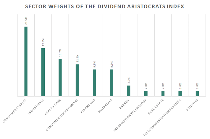 Dividend Aristocrats Sector Weights