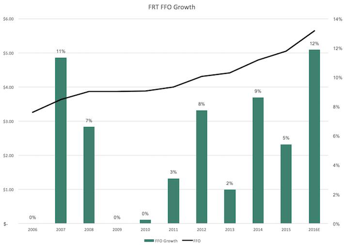 FRT FFO Growth