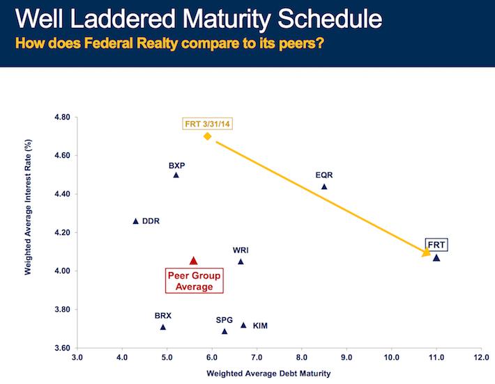 FRT Well Laddered Maturity Schedule