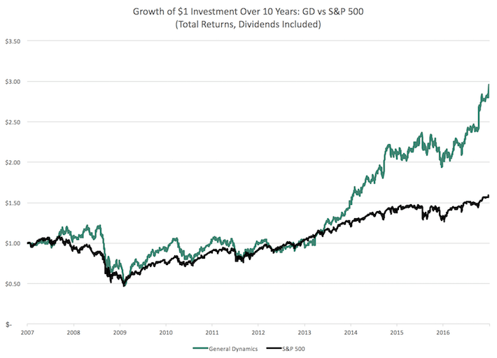 GD Growth of $1 Investment Over 10 Years