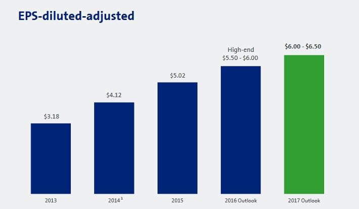 GM Growth