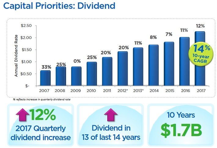 Hasbro Inc Has Increases Dividend 12 Stock Rallies 14 On Earnings
