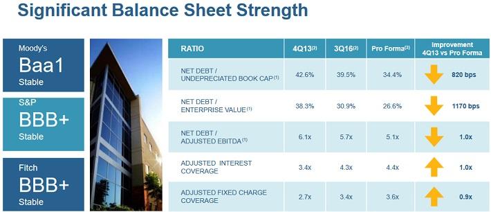 HCN Balance Sheet