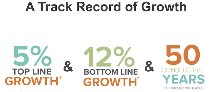 HRL A Track Record of Growth
