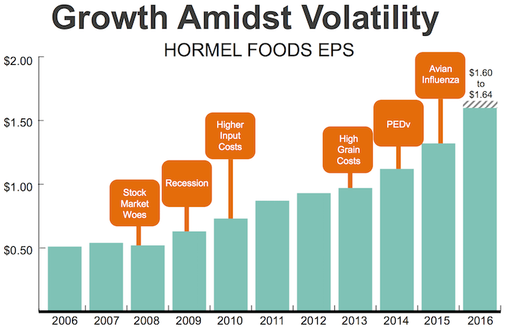 HRL Growth Admist Volatility