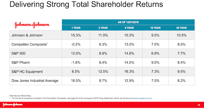JNJ Delivering Strong Total Shareholder Returns