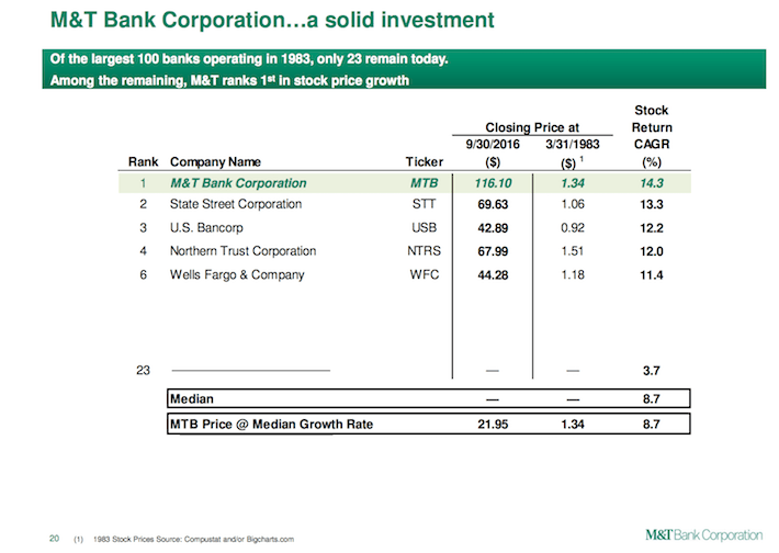MTB M&T Bank Corporation...a Solid Investment