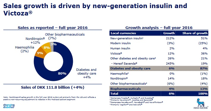 Novo Nordisk: Beaten-Down Valuation and a 3% Dividend