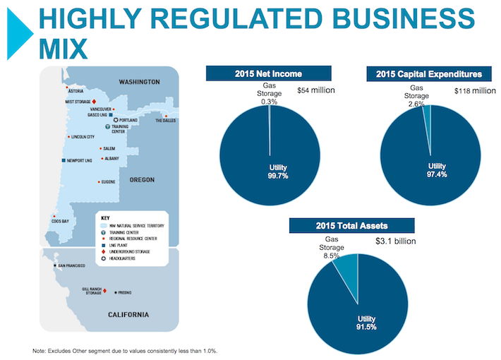NWN Highly Regulated Business Mix