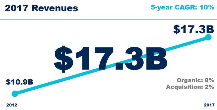 VFC Revenue