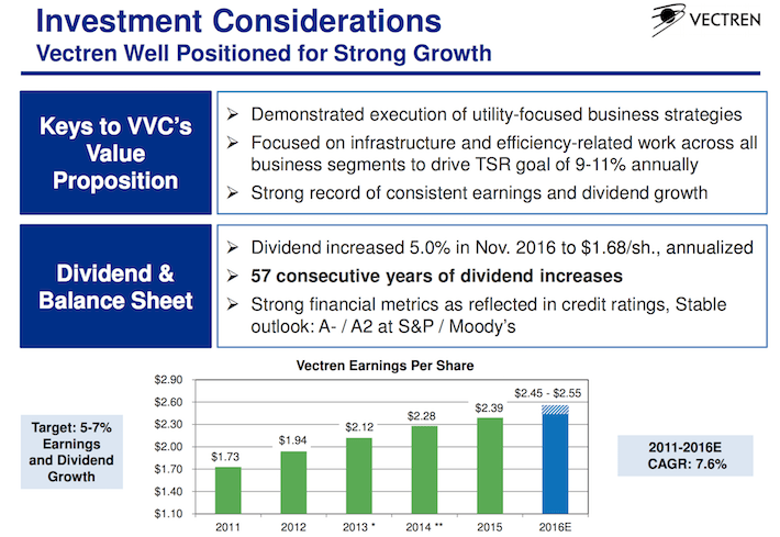 VVC Investment Considerations
